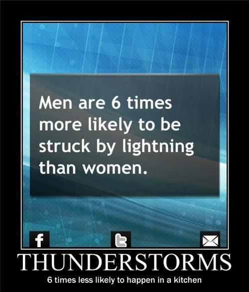 Men are 6 times more likely to be stuck by lightning than women. Thunderstorms. 6 times less likely to happen in a kitchen Picture Quote #1