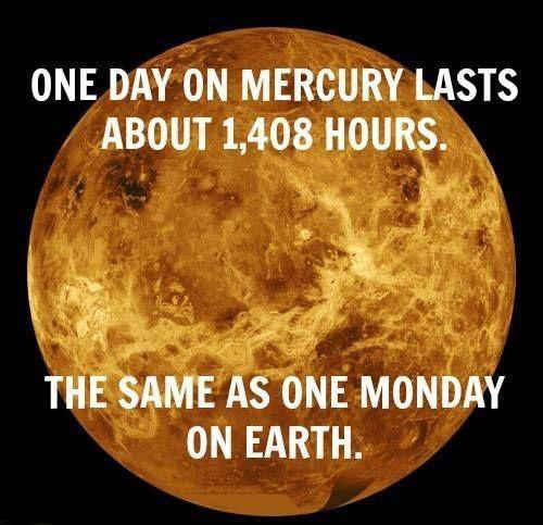 One day on Mercury lasts about 1408 hours. The same as one Monday on Earth Picture Quote #1