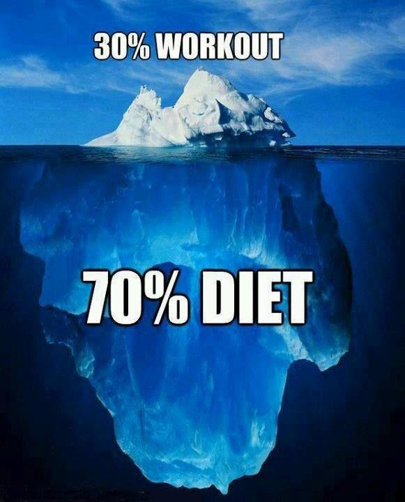 30 percent workout. 70 percent diet Picture Quote #1