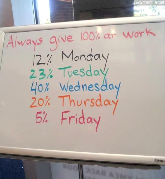 Always give 100% at work. 12% Monday. 23% Tuesday. 40% Wednesday. 20% Thursday. 5% Friday Picture Quote #1