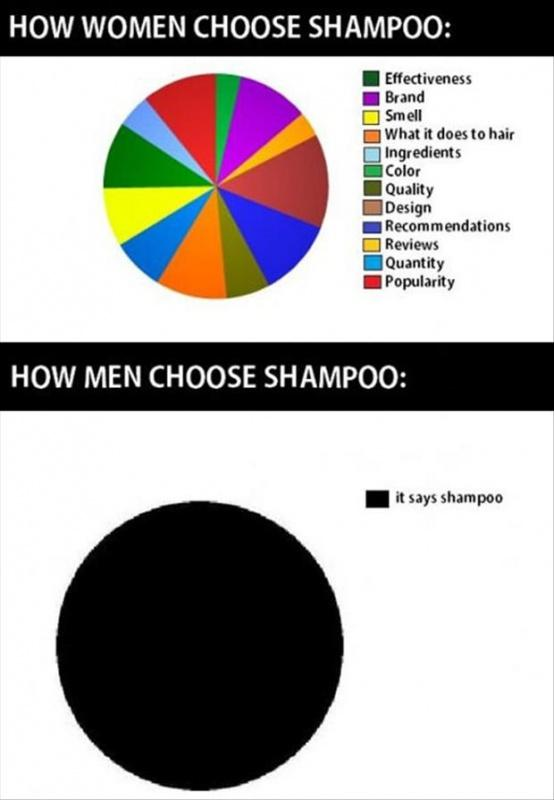 How women choose shampoo. How men choose shampoo Picture Quote #1