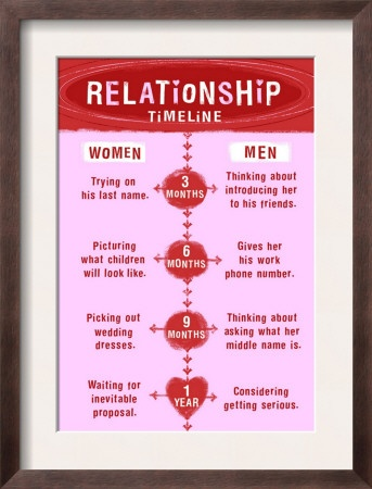 Dating milestone timeline