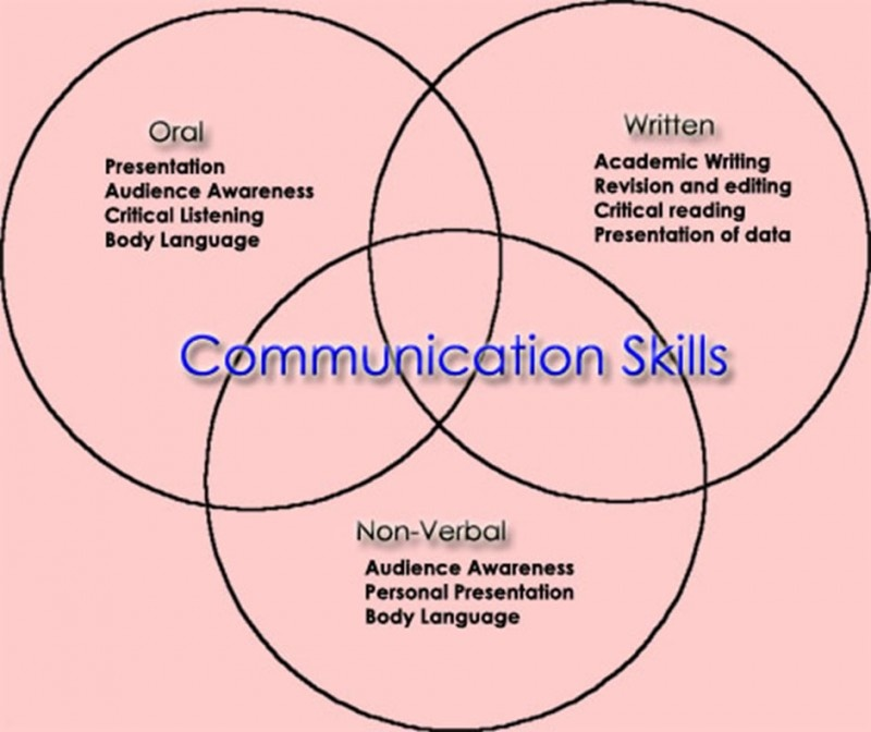 Communication Quotes & Sayings