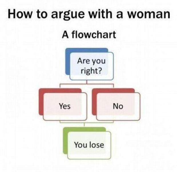 Man Vs Woman Argument Quote 2 Picture Quote #1