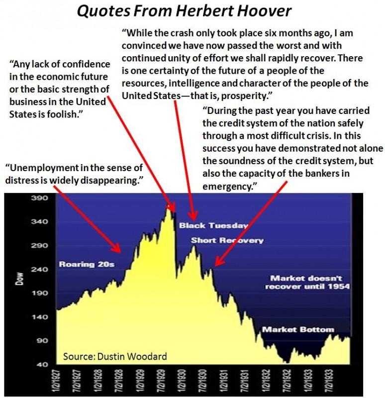 1929 Great Depression Quote 1 Picture Quote #1