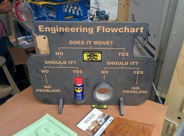 Engineering Flowchart Picture Quote #1