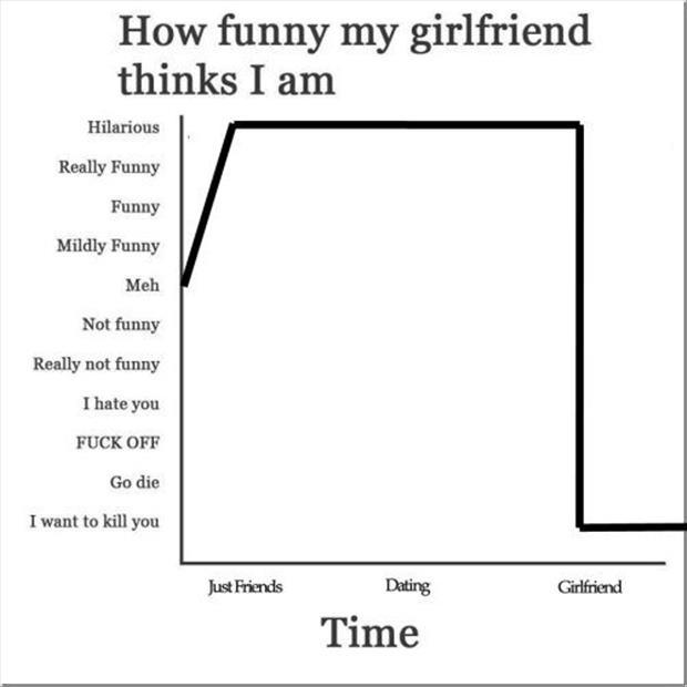 Funny Girlfriend Quotes How funny my girlfriend thinks I am | Picture Quotes Funny Girlfriend Quotes